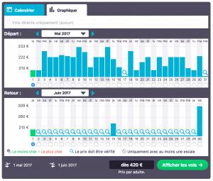 skyscanner.fr vue graphique par mois